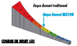 MX100-graphique